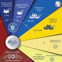 Vaccinare Romania 3 iulie
