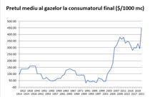 Pretul mediu al gazelor