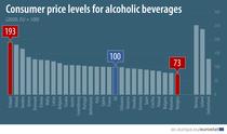 Preturi alcool UE