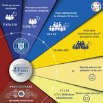 Crește numărul vaccinărilor zilnice anti-Covid în România: Peste 18.000 de persoane s-au imunizat în ultimele 24 de ore / A fost depășit pragul de 10 milioane de doze administrate