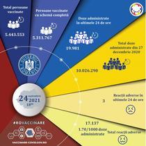 Vaccinare Romania 24 septembrie