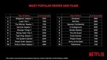Filme si seriale populare pe Netflix
