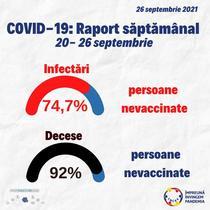 Raportul saptamanal COVID19 - 20-26 septembrie