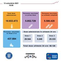 Vaccinare Romania 13 octombrie