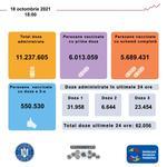 Vaccinare Romania 18 octombrie